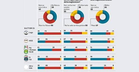 Magistrati, la fiducia è ai minimi: 35%. E per il 61% degli italiani è uno scandalo che avrà delle conseguenze